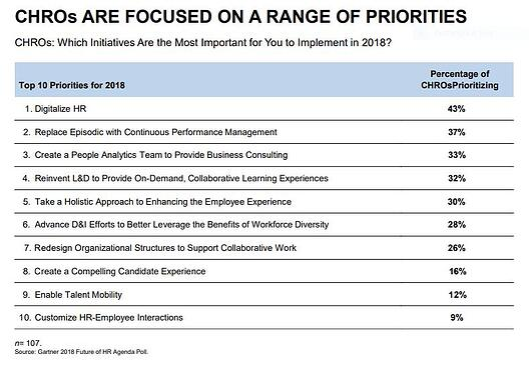 2018 Gartner Study - top 10 CHRO priorities