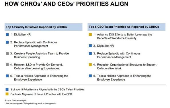 2018 Gartner Study - top 10 CHRO vs CEO priorities