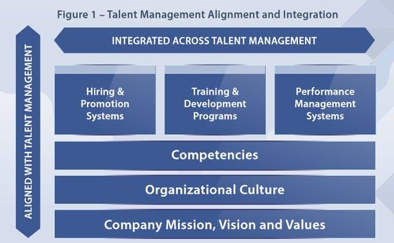 CMP Talent Management Alignment and Integration